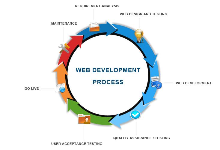 webdevelopment-process